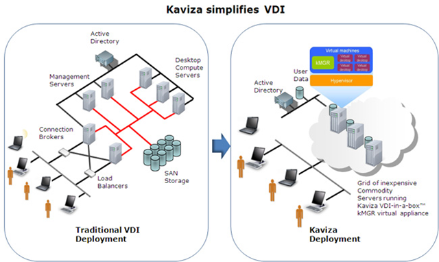 Introduction To Citrix Xendesktop 4 Blogbattle moreover Keeping End User  puting Deployment With Vmware Horizon Tas together with Beyond The Press Release Kaviza Vdi In A Box V3 as well Y2l0cml4IHhlbmRlc2t0b3AgNw also Managed Services Portfolio. on citrix vdi diagram